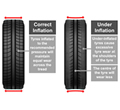 Car Tyre Care Guide and Tips