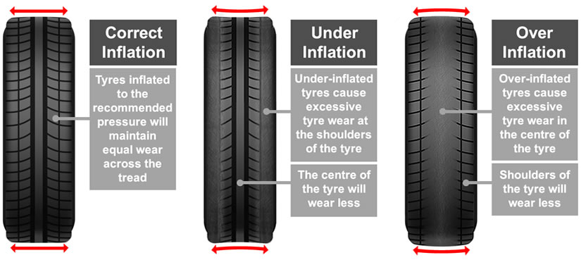 Tyre care guide: tyre wear, balancing